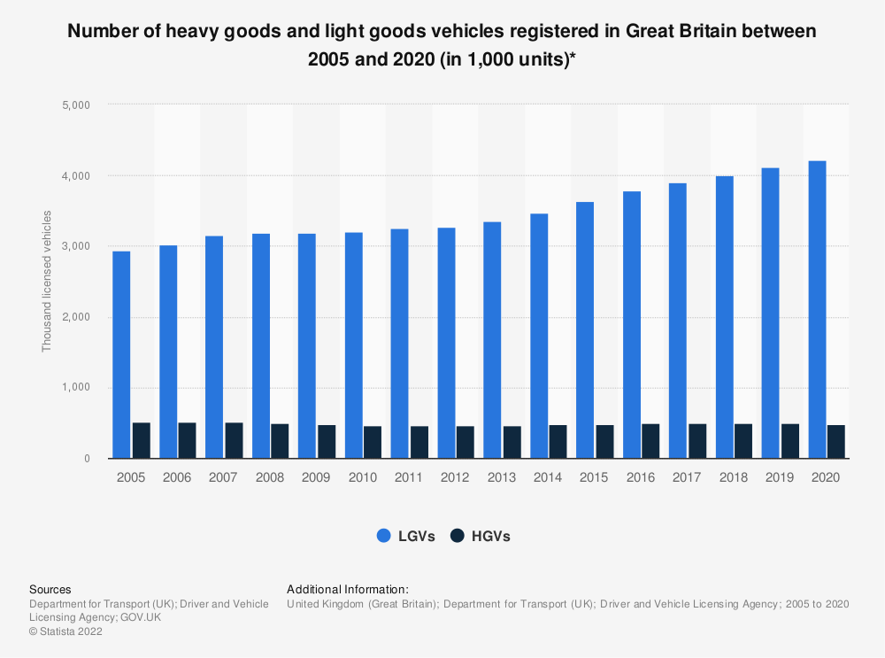 Statistic: Number of heavy goods and light goods vehicles registered in Great Britain between 2005 and 2019 (in 1,000 units)* | Statista