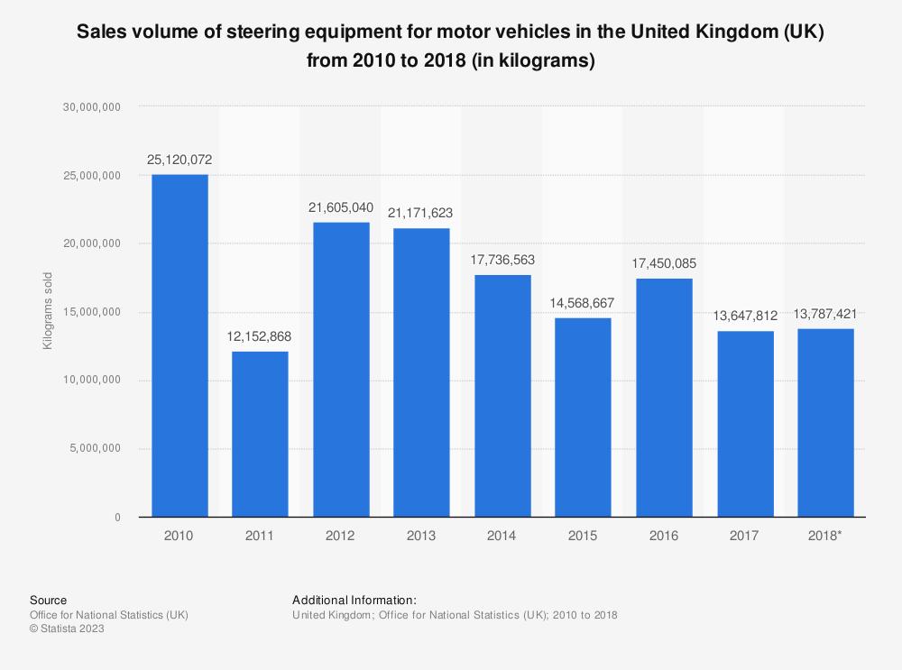 Statistic: Steering equipment for motor vehicles: sales volume in the United Kingdom (UK) between 2010 and 2016 (in kilograms sold) | Statista