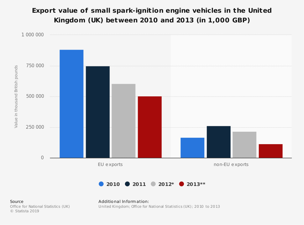 Statistic: Export value of small spark-ignition engine vehicles in the United Kingdom (UK) between 2010 and 2013 (in 1,000 GBP) | Statista