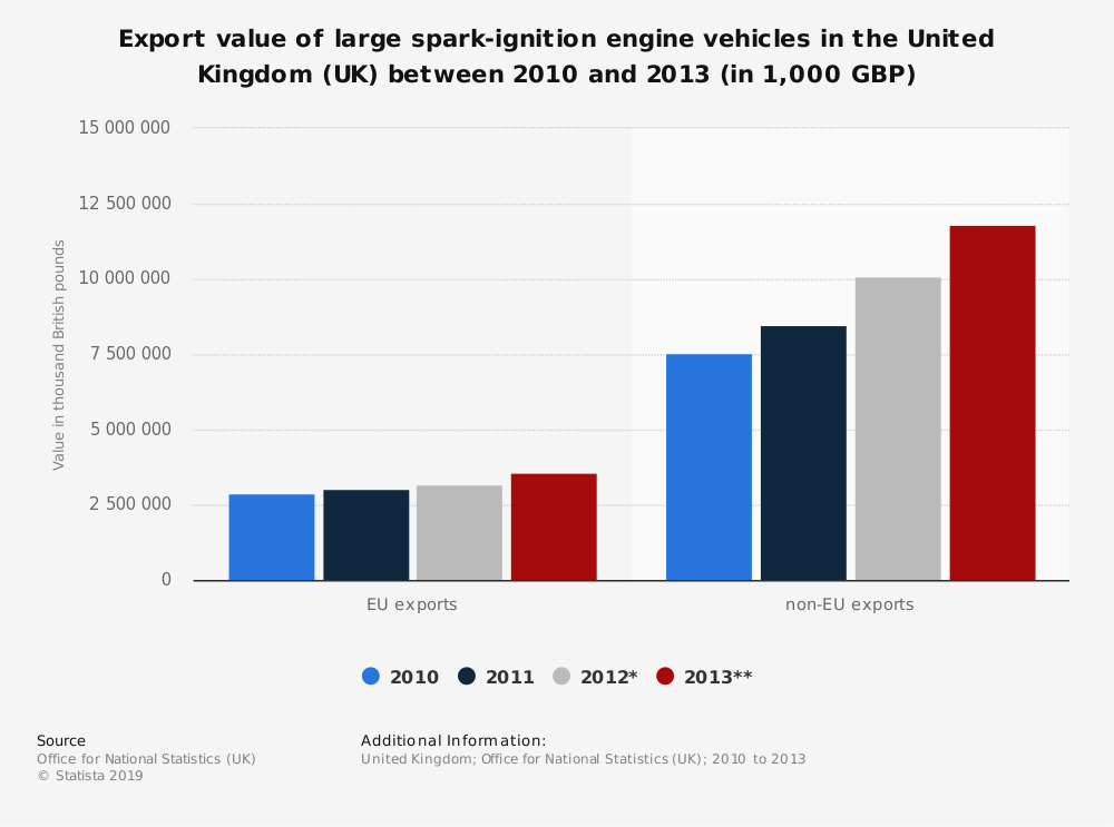 Statistic: Export value of large spark-ignition engine vehicles in the United Kingdom (UK) between 2010 and 2013 (in 1,000 GBP) | Statista
