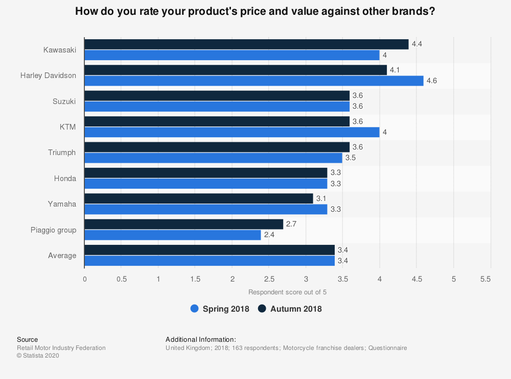 Statistic: How do you rate your product's price and value against other brands? | Statista