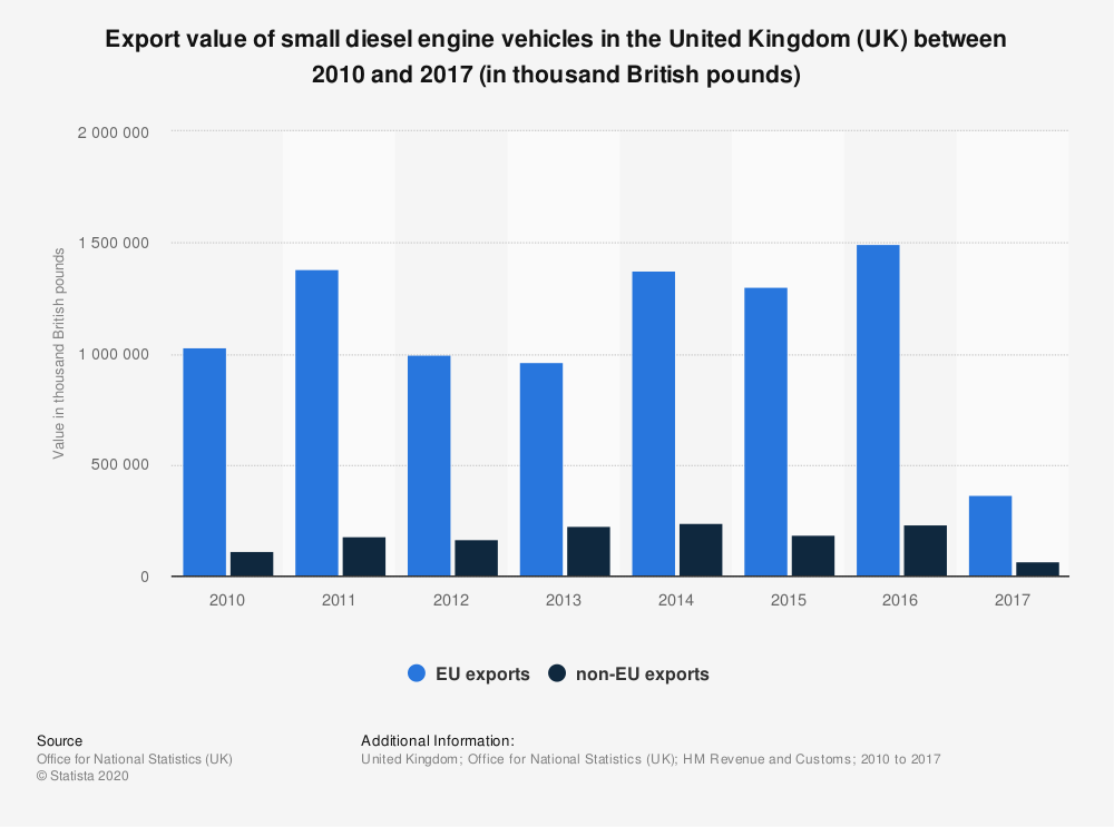 Statistic: Export value of small diesel engine vehicles in the United Kingdom (UK) between 2010 and 2017 (in thousand British pounds) | Statista