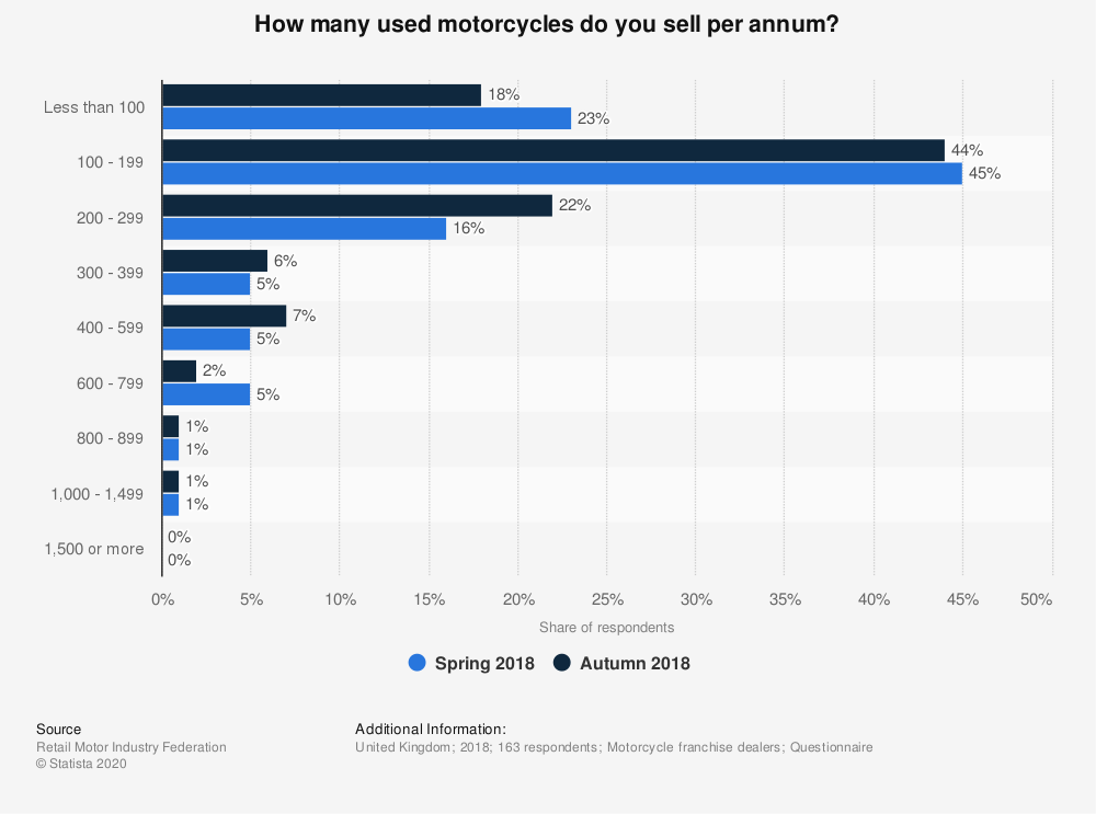 Statistic: How many used motorcycles do you sell per annum? | Statista