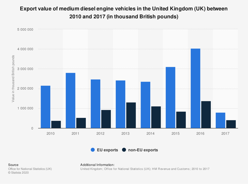 Statistic: Export value of medium diesel engine vehicles in the United Kingdom (UK) between 2010 and 2017 (in thousand British pounds) | Statista