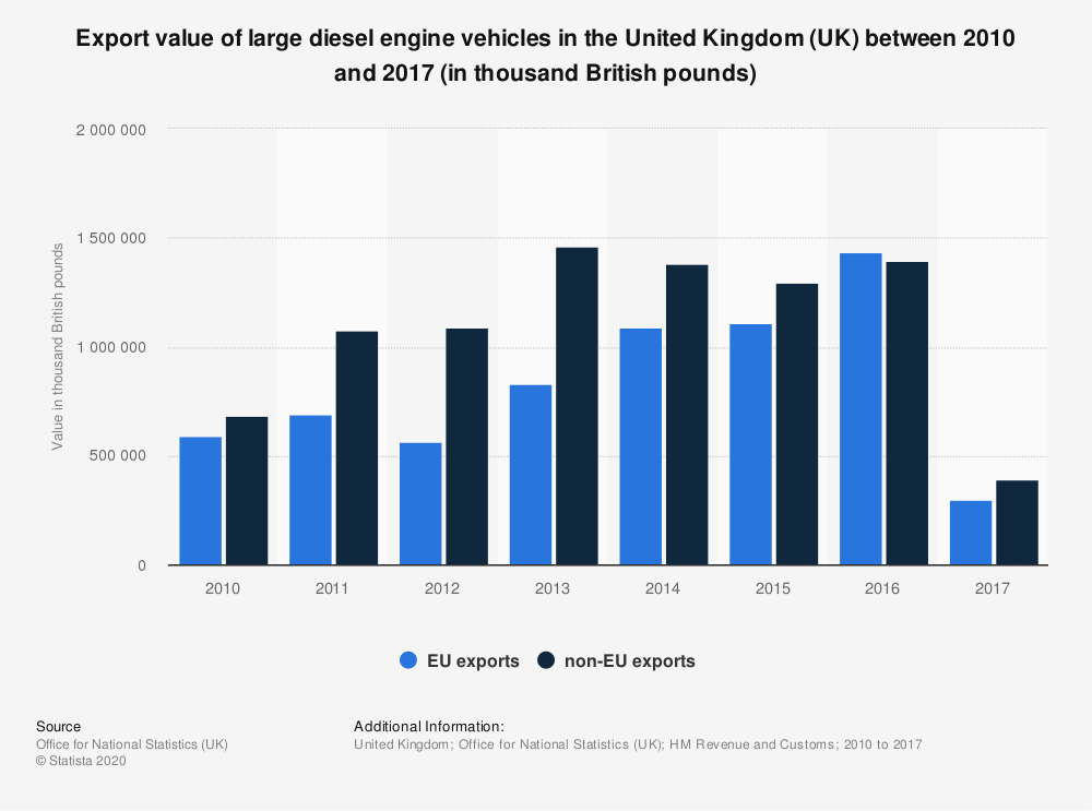 Statistic: Export value of large diesel engine vehicles in the United Kingdom (UK) between 2010 and 2017 (in thousand British pounds) | Statista