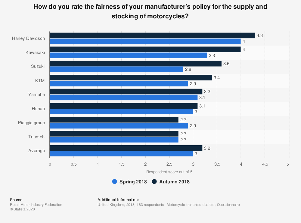 Statistic: How do you rate the fairness of your manufacturer's policy for the supply and stocking of motorcycles? | Statista