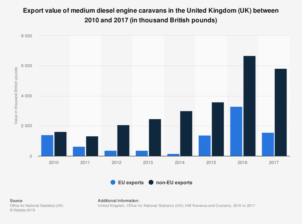 Statistic: Export value of medium diesel engine caravans in the United Kingdom (UK) between 2010 and 2017 (in thousand British pounds) | Statista
