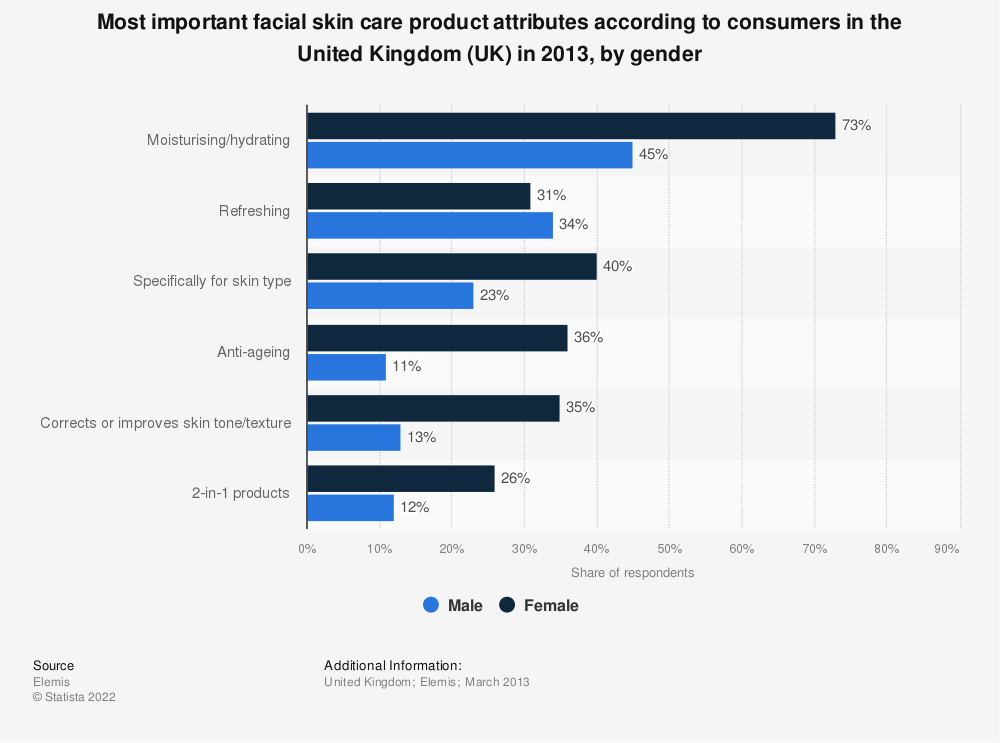 Statistic: Most important facial skin care product attributes according to consumers in the United Kingdom (UK) in 2013, by gender | Statista