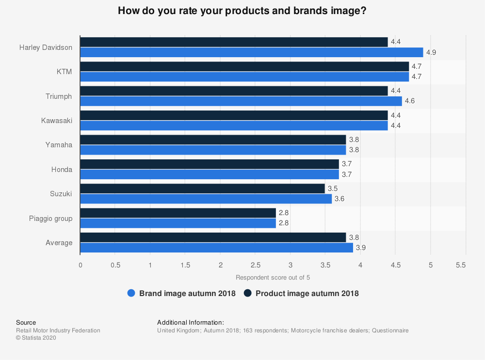 Statistic: How do you rate your products and brands image? | Statista