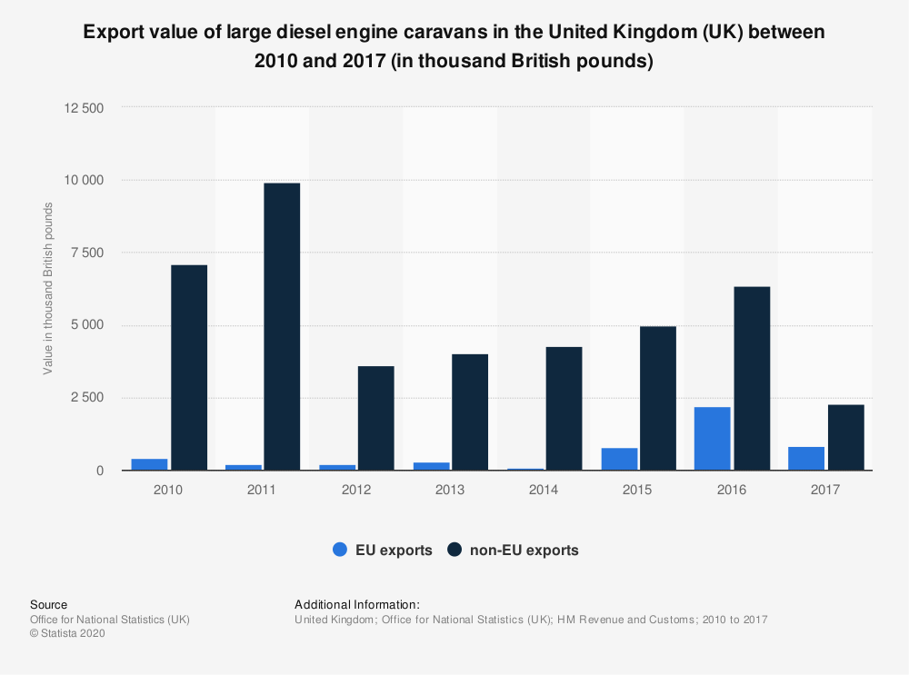 Statistic: Export value of large diesel engine caravans in the United Kingdom (UK) between 2010 and 2017 (in thousand British pounds) | Statista