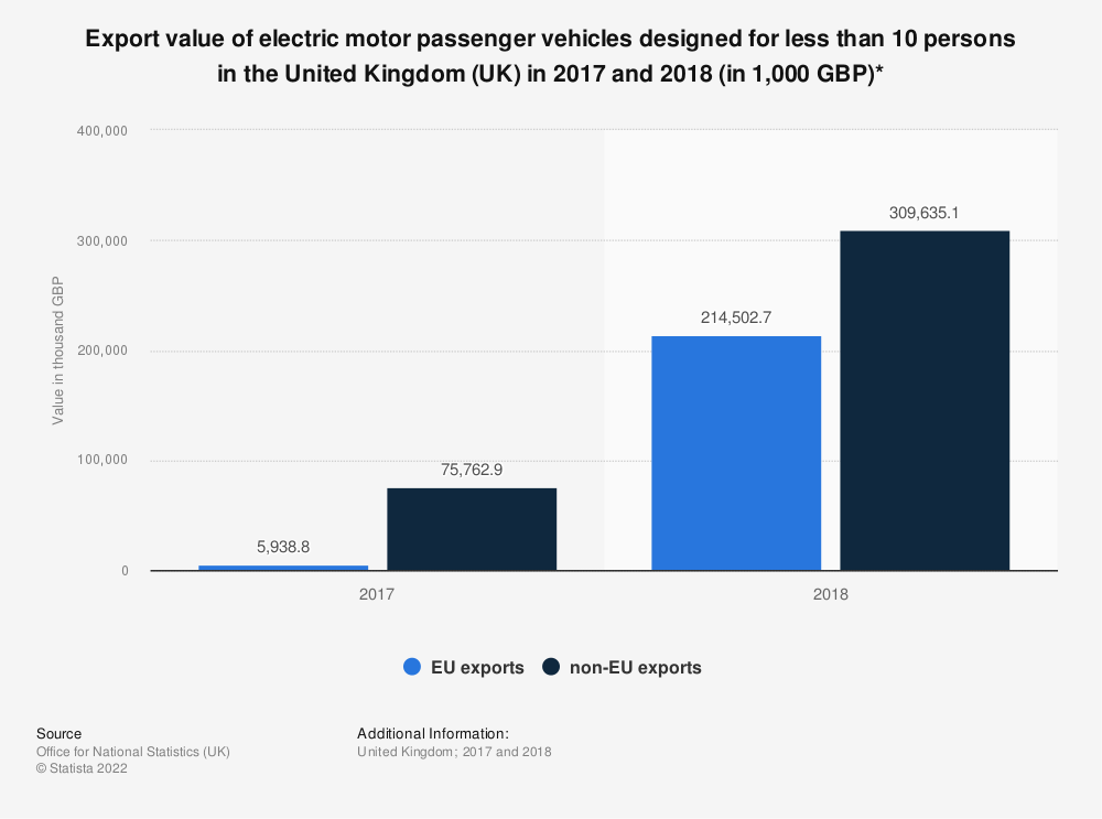 Statistic: Export value of electric motor passenger vehicles designed for less than 10 persons in the United Kingdom (UK) in 2017 and 2018 (in 1,000 GBP)* | Statista
