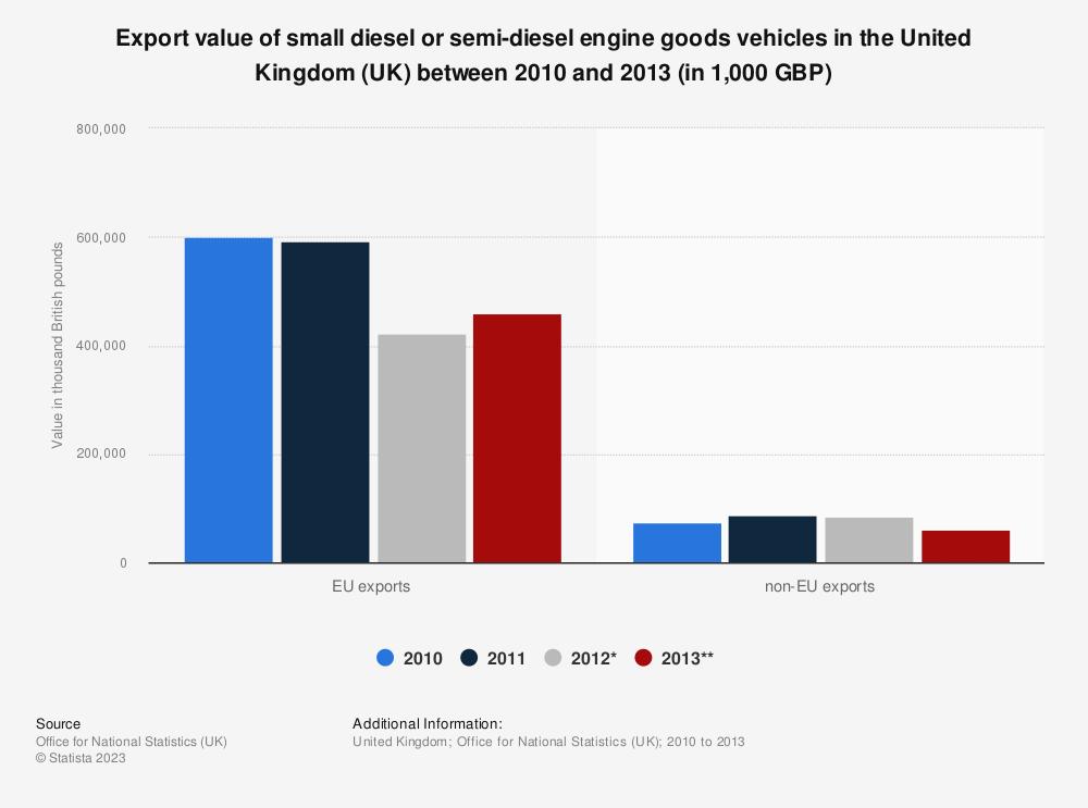 Statistic: Export value of small diesel or semi-diesel engine goods vehicles in the United Kingdom (UK) between 2010 and 2013 (in 1,000 GBP)   Statista