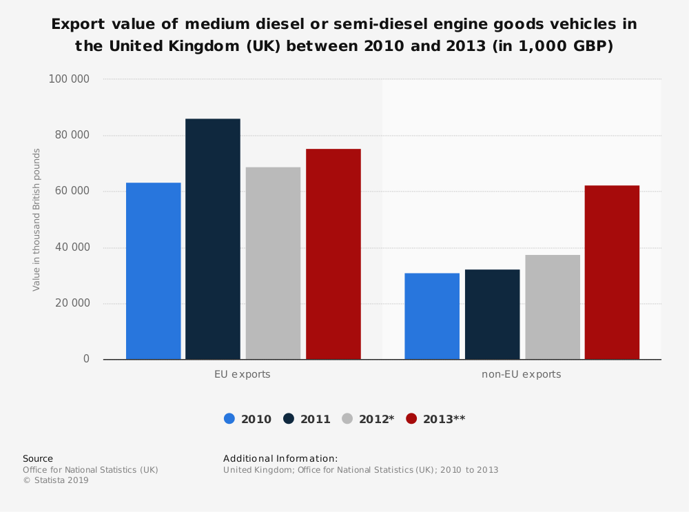 Statistic: Export value of medium diesel or semi-diesel engine goods vehicles in the United Kingdom (UK) between 2010 and 2013 (in 1,000 GBP) | Statista