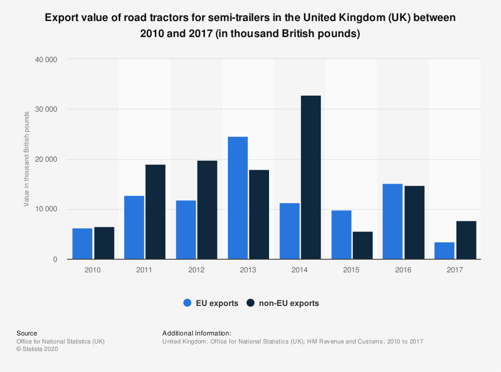 Statistic: Export value of road tractors for semi-trailers in the United Kingdom (UK) between 2010 and 2017 (in thousand British pounds) | Statista