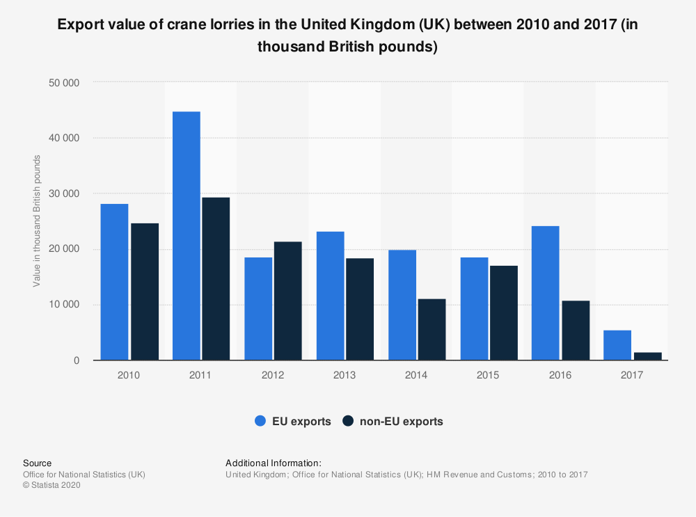 Statistic: Export value of crane lorries in the United Kingdom (UK) between 2010 and 2017 (in thousand British pounds) | Statista