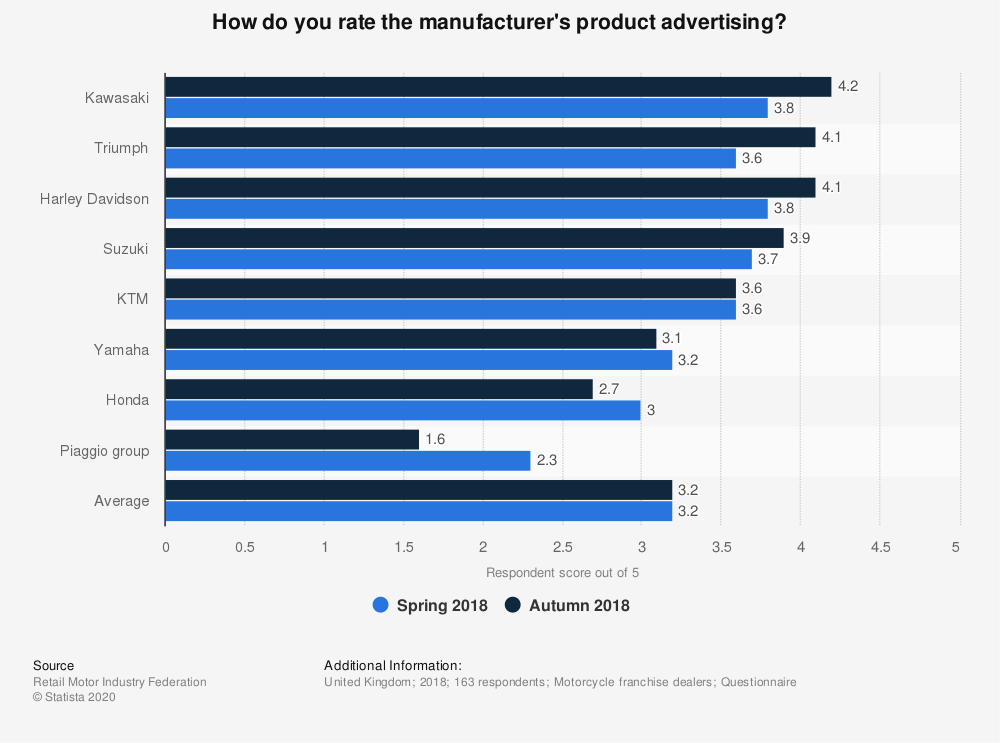 Statistic: How do you rate the manufacturer's product advertising? | Statista