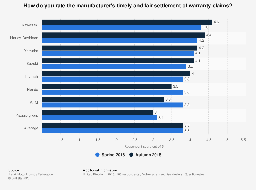 Statistic: How do you rate the manufacturer's timely and fair settlement of warranty claims? | Statista