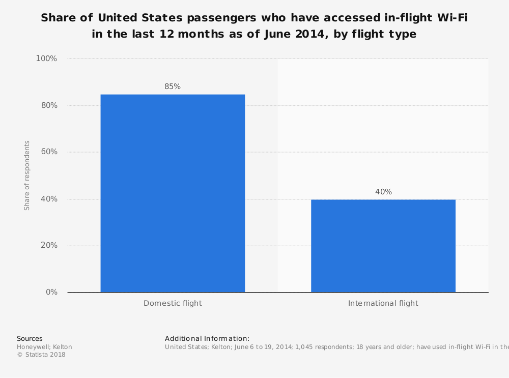 Statistic: Share of United States passengers who have accessed in-flight Wi-Fi in the last 12 months as of June 2014, by flight type | Statista