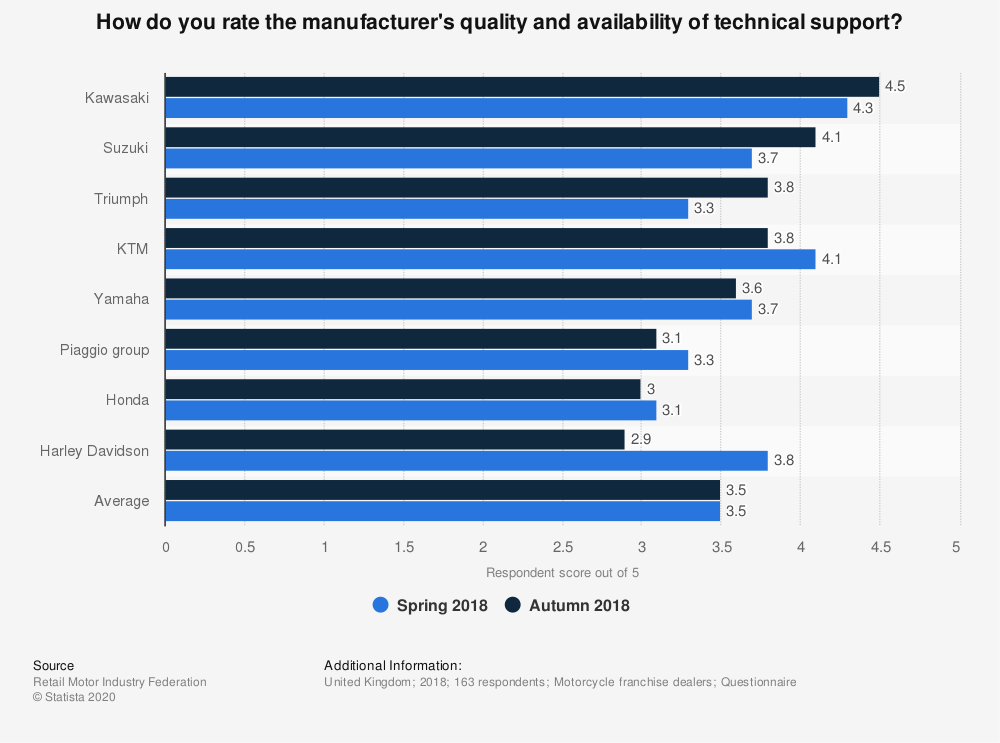 Statistic: How do you rate the manufacturer's quality and availability of technical support? | Statista