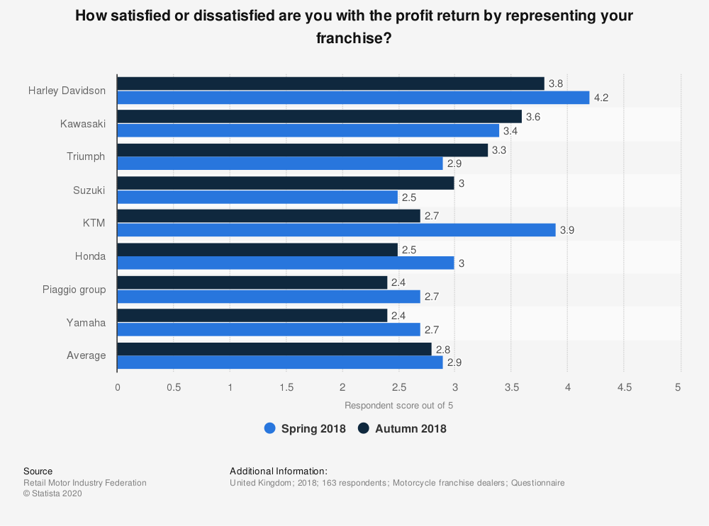 Statistic: How satisfied or dissatisfied are you with the profit return by representing your franchise? | Statista