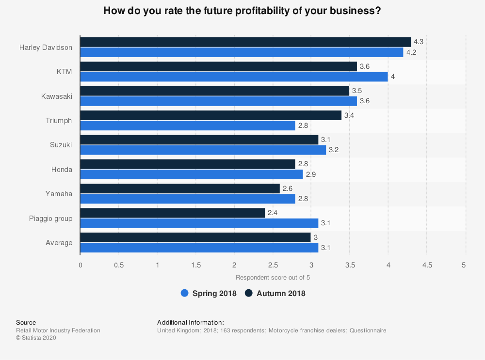 Statistic: How do you rate the future profitability of your business? | Statista