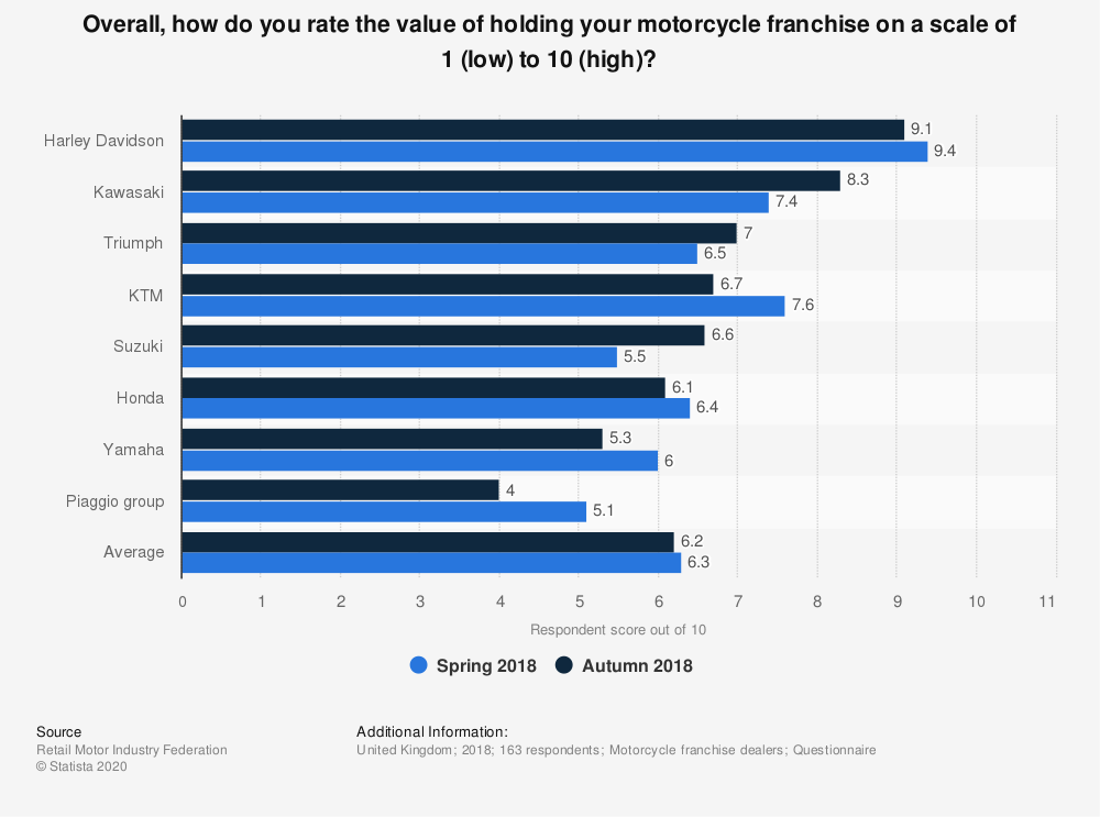 Statistic: Overall, how do you rate the value of holding your motorcycle franchise on a scale of 1 (low) to 10 (high)? | Statista