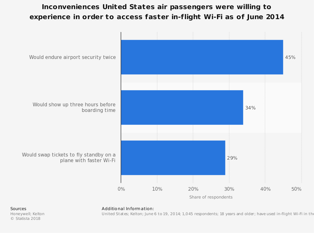 Statistic: Inconveniences United States air passengers were willing to experience in order to access faster in-flight Wi-Fi as of June 2014 | Statista