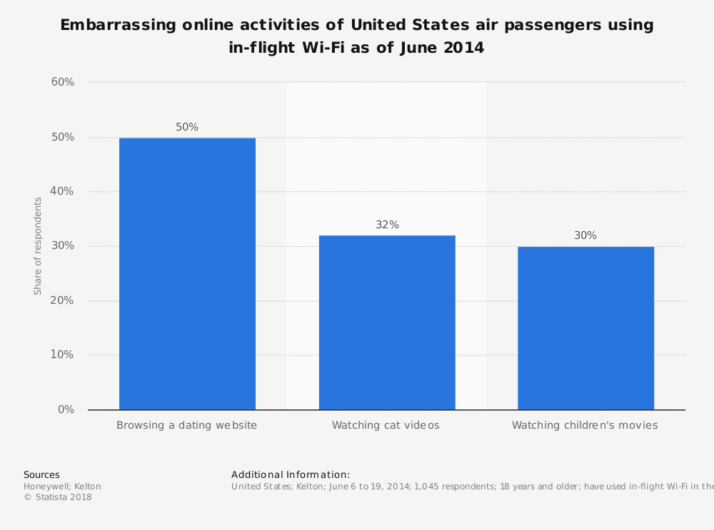 Statistic: Embarrassing online activities of United States air passengers using in-flight Wi-Fi as of June 2014 | Statista
