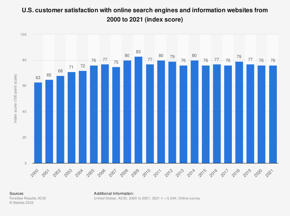Statistic: U.S. customer satisfaction with online search engines and information websites from 2000 to 2019 (index score) | Statista