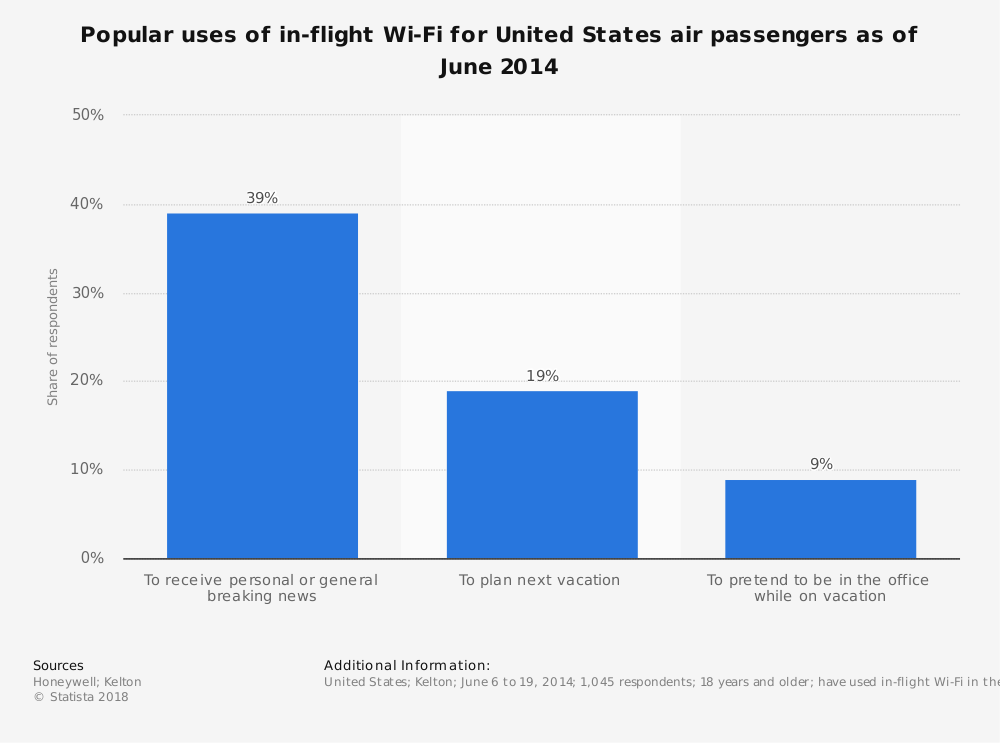 Statistic: Popular uses of in-flight Wi-Fi for United States air passengers as of June 2014 | Statista