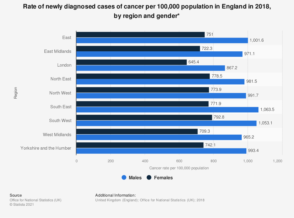 Statistic: Rate of newly diagnosed cases of cancer per 100,000 population in England in 2018, by region and gender* | Statista
