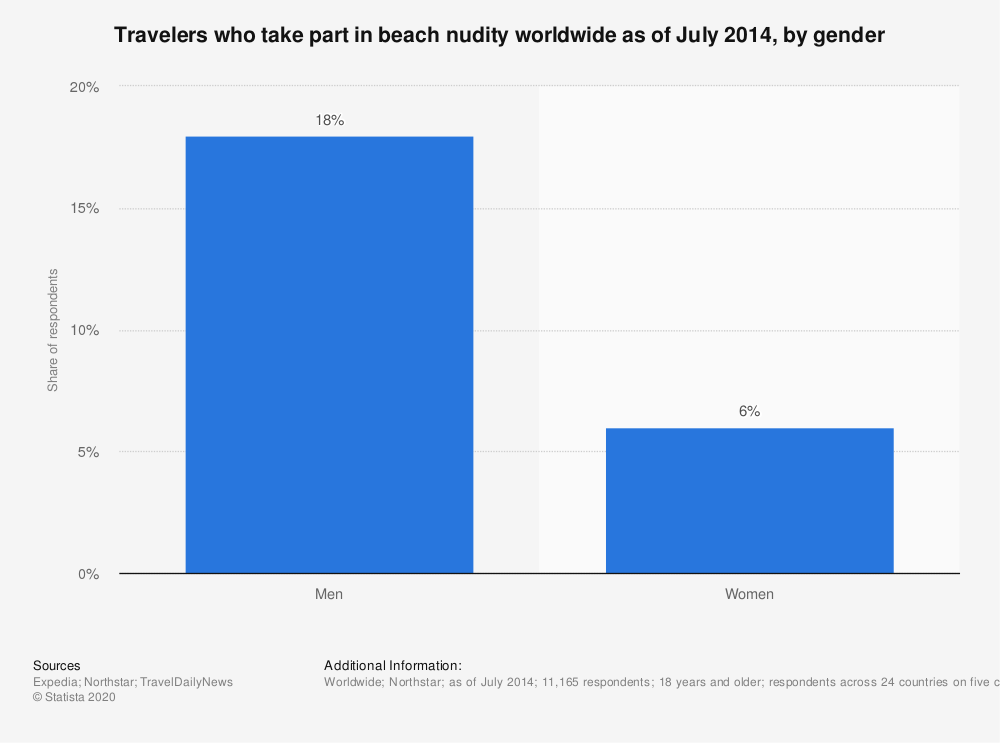 Statistic: Travelers who take part in beach nudity worldwide as of July 2014, by gender | Statista