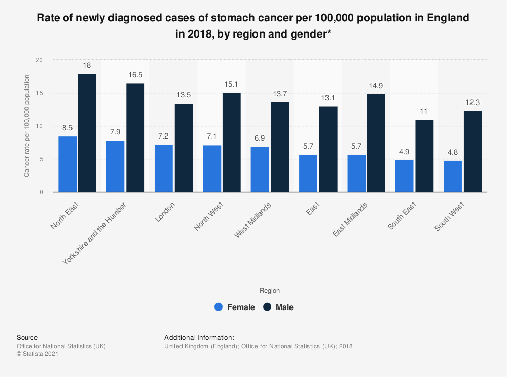Statistic: Rate of newly diagnosed cases of stomach cancer per 100,000 population in England in 2017, by region and gender* | Statista