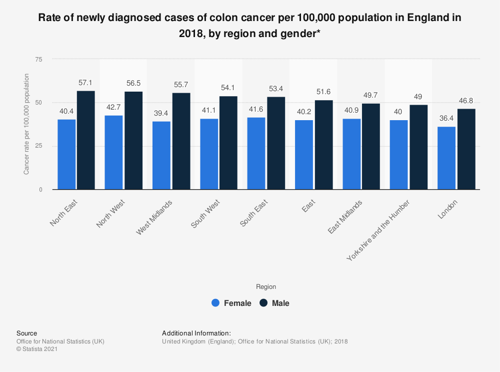 Statistic: Rate of newly diagnosed cases of colon cancer per 100,000 population in England in 2017, by region and gender* | Statista