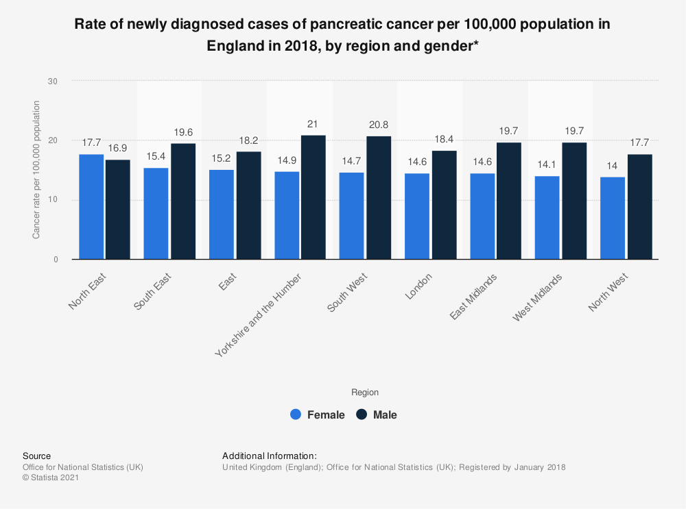 Statistic: Rate of newly diagnosed cases of pancreatic cancer per 100,000 population in England in 2018, by region and gender* | Statista