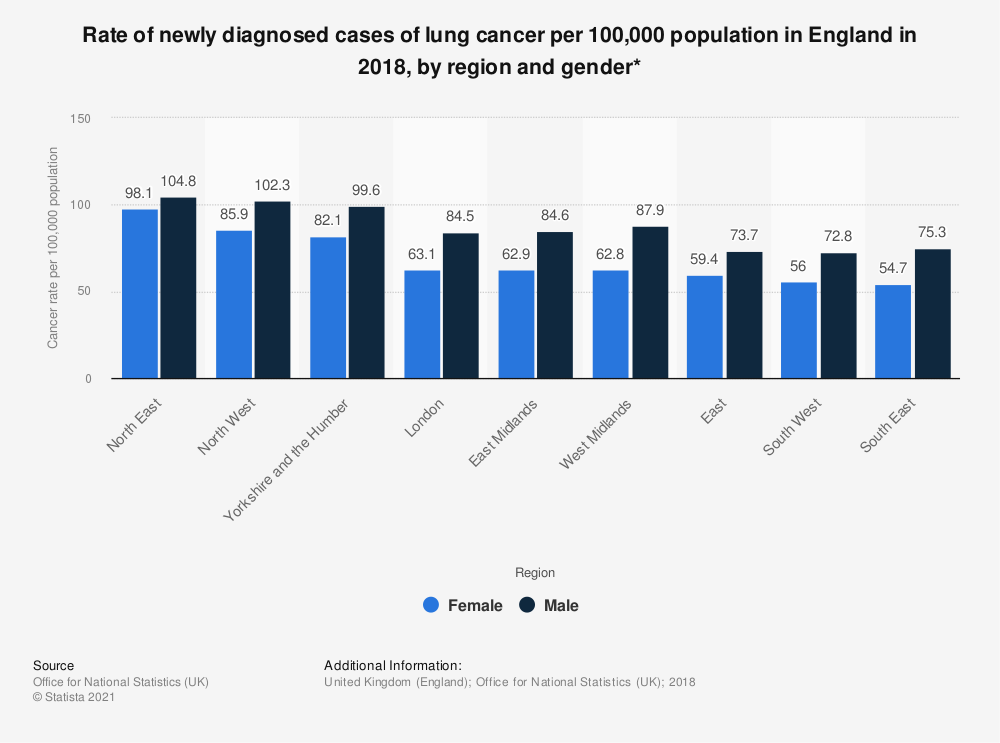Statistic: Rate of newly diagnosed cases of lung cancer per 100,000 population in England in 2017, by region and gender* | Statista