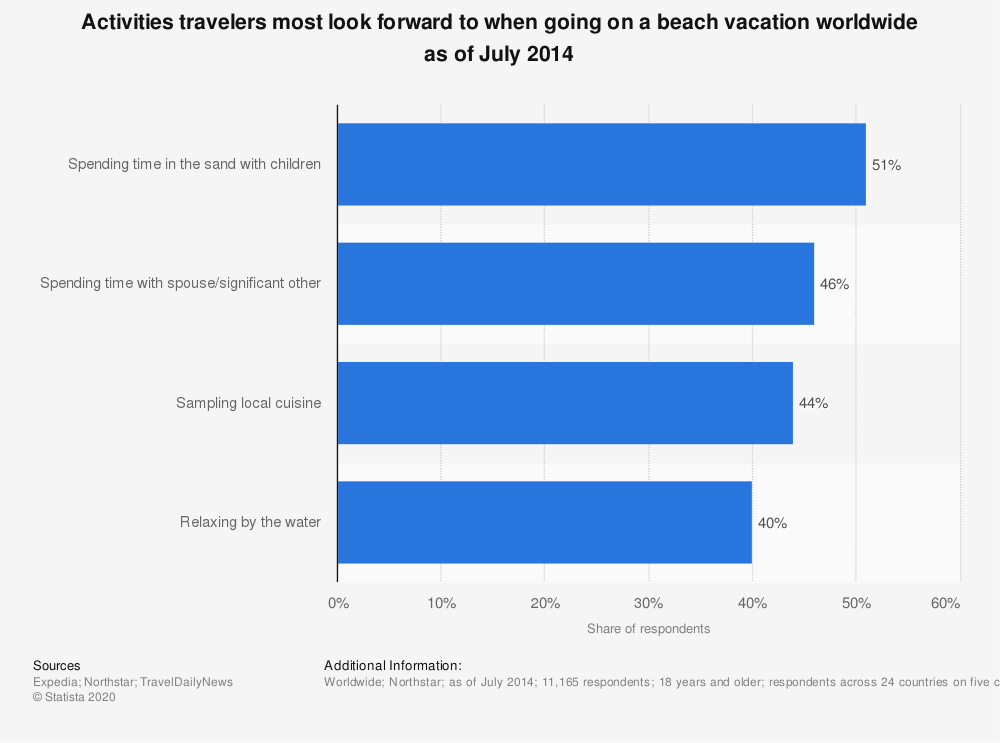Statistic: Activities travelers most look forward to when going on a beach vacation worldwide as of July 2014 | Statista