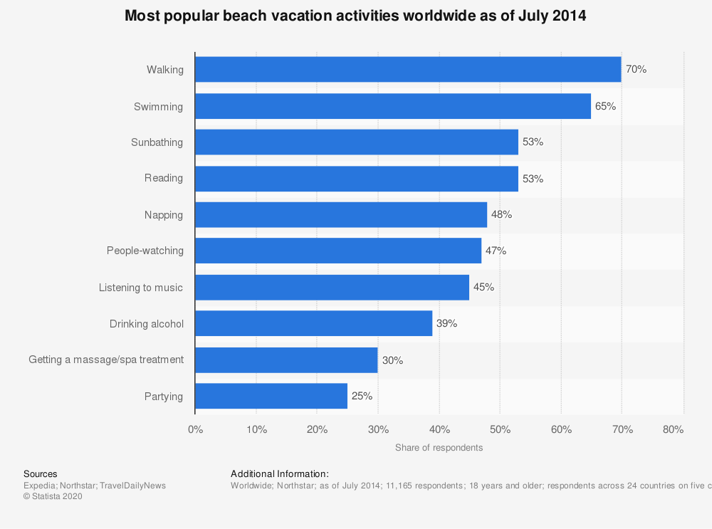 Statistic: Most popular beach vacation activities worldwide as of July 2014 | Statista