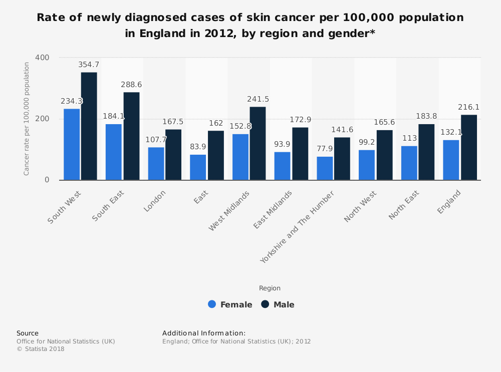 Statistic: Rate of newly diagnosed cases of skin cancer per 100,000 population in England in 2012, by region and gender* | Statista