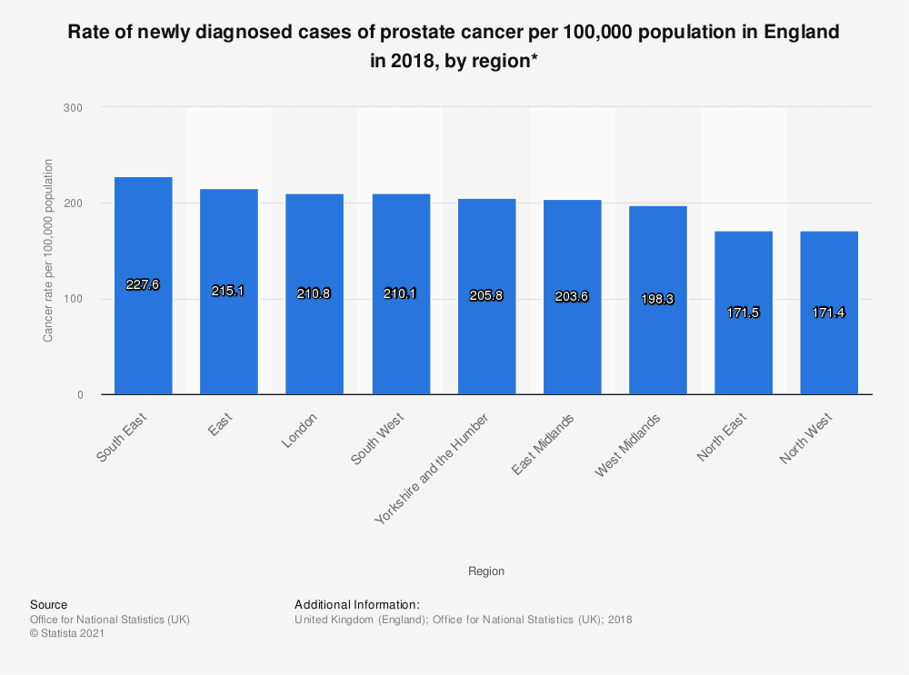 Statistic: Rate of newly diagnosed cases of prostate cancer per 100,000 population in England in 2017, by region* | Statista