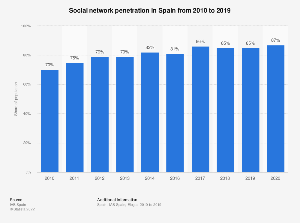 Statistic: Social network penetration in Spain from 2010 to 2019   Statista