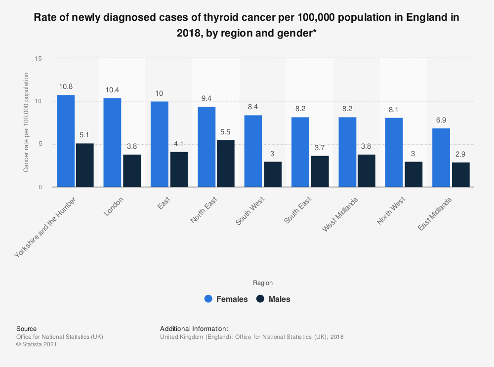 Statistic: Rate of newly diagnosed cases of thyroid cancer per 100,000 population in England in 2017, by region and gender* | Statista