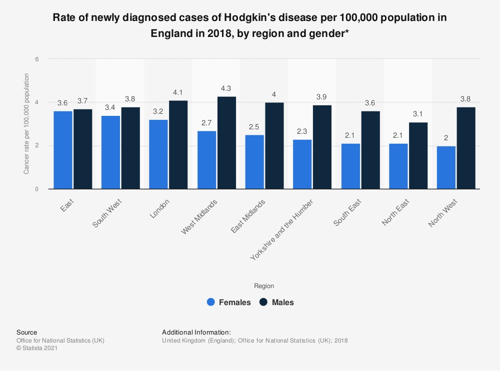 Statistic: Rate of newly diagnosed cases of Hodgkin's disease per 100,000 population in England in 2017, by region and gender* | Statista