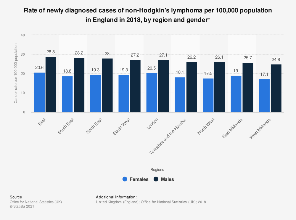 Statistic: Rate of newly diagnosed cases of non-Hodgkin's lymphoma per 100,000 population in England in 2017, by region and gender* | Statista
