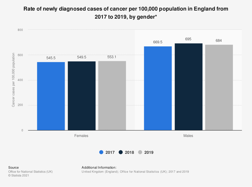 Statistic: Rate of newly diagnosed cases of cancer per 100,000 population in England from 2016 to 2017, by gender* | Statista