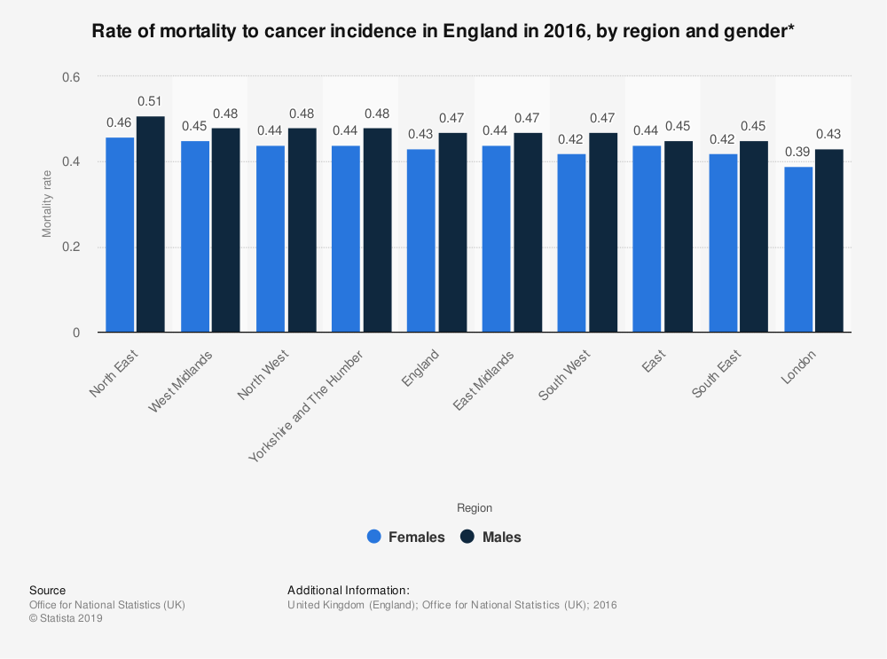 Statistic: Rate of mortality to cancer incidence in England in 2016, by region and gender* | Statista