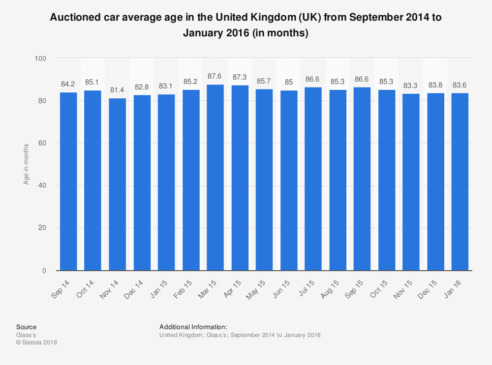 Statistic: Auctioned car average age in the United Kingdom (UK) from September 2014 to January 2016 (in months) | Statista