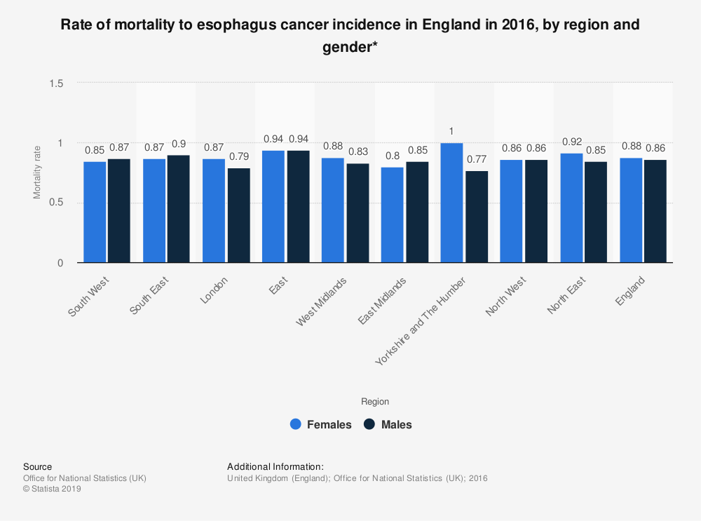 Statistic: Rate of mortality to esophagus cancer incidence in England in 2016, by region and gender* | Statista
