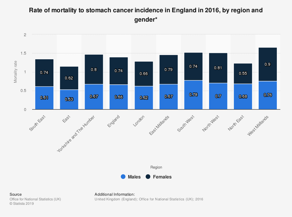 Statistic: Rate of mortality to stomach cancer incidence in England in 2016, by region and gender* | Statista