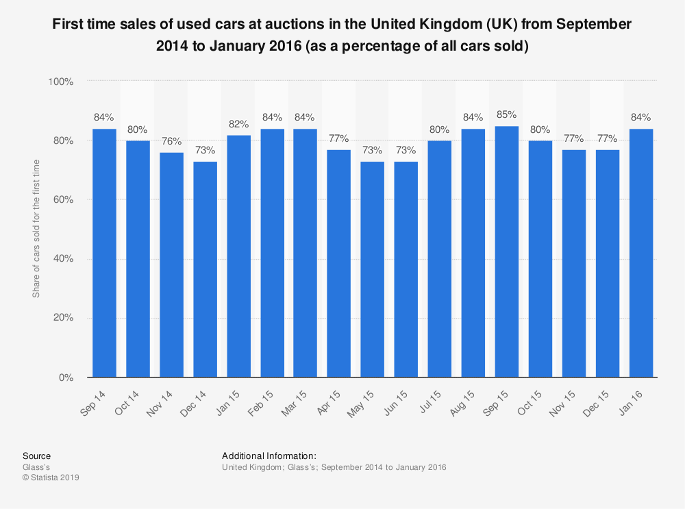 Statistic: First time sales of used cars at auctions in the United Kingdom (UK) from September 2014 to January 2016 (as a percentage of all cars sold) | Statista